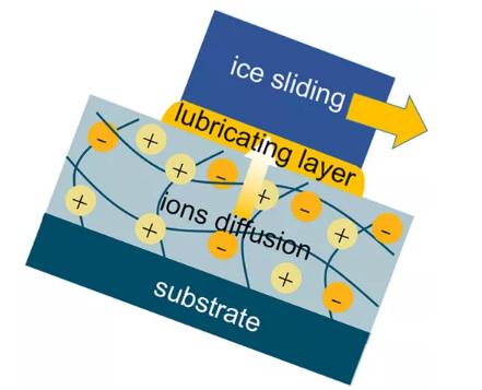 挪威科技大学研发出基于离子扩散型长效自除冰表面