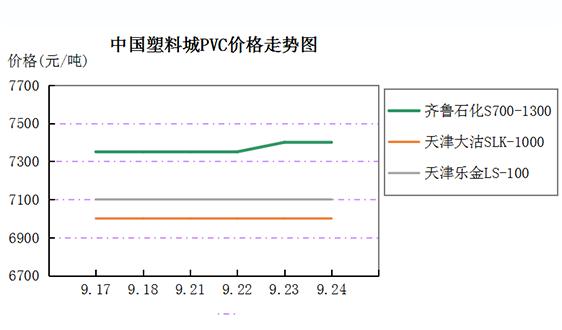 中国塑料城一周市场评述 (9月21日至9月25日)